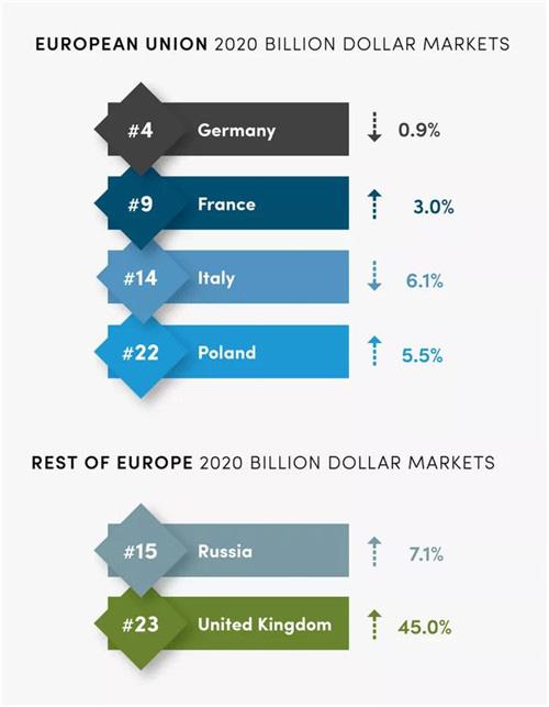 《【杏耀平台代理佣金】全球五大地区直销业绩排名 中国下降了20%》